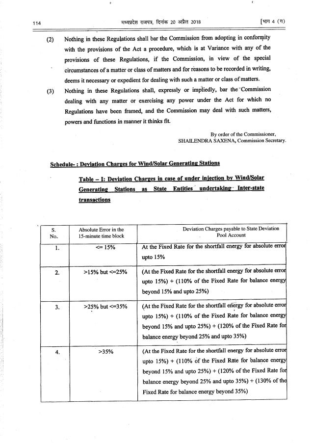 Madhya Pradesh Electricity Regulatory Commission (Forecasting, Scheduling, Deviation Settlement Mechanism and Related matt...