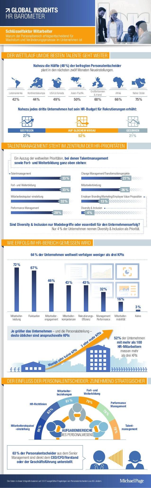 86% 8 3%  81% 79% 7 9%  78% DER WETTLAUF UM DIE BESTEN TALENTE GEHT WEITER Nahezu die Hälfte (48%) der befragt...