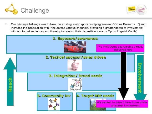 Challenge 2. Tactical sponsor/sales driven2. Tactical sponsor/sales driven 1. Exposure/awareness1. Exposure/awareness 4. T...