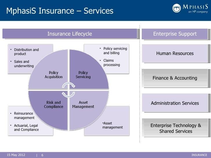 Insurance Business Process Ppt