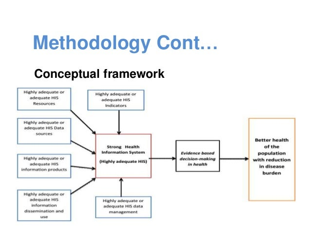Conceptual framework for dissertation