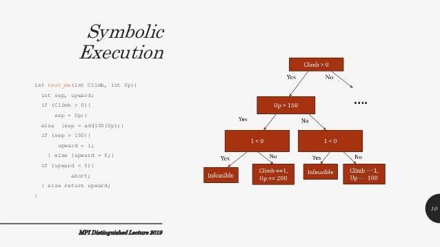 Symbolic Execution MPI Distinguished Lecture 2019 int test_me(int Climb, int Up){ int sep, upward; if (Climb > 0){ sep = U...