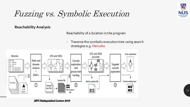 Fuzzing vs. Symbolic Execution ReachabilityAnalysis Reachability of a location in the program - Traverse the symbolic exec...