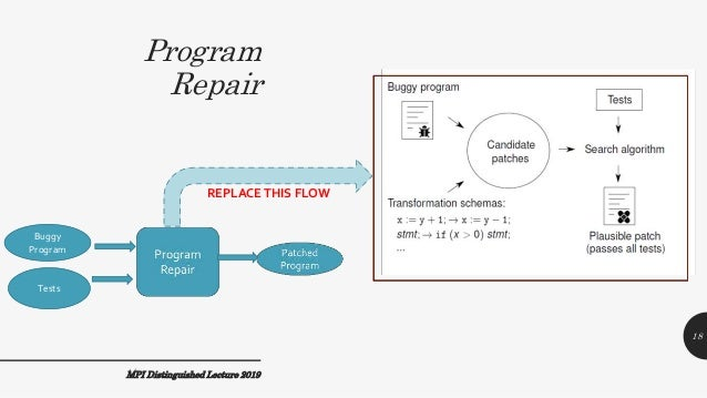 Program Repair MPI Distinguished Lecture 2019 REPLACETHIS FLOW Buggy Program Tests 18