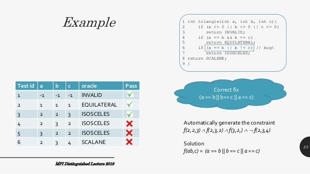 Example MPI Distinguished Lecture 2019 Test id a b c oracle Pass 1 -1 -1 -1 INVALID 2 1 1 1 EQUILATERAL 3 2 2 3 ISOSCELES ...