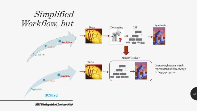 Simplified Workflow, but MPI Distinguished Lecture 2019 Applicability Over-fitting Scalability [ICSE15] 32