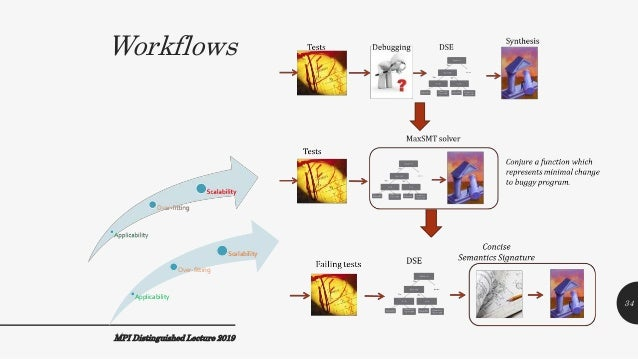 Workflows MPI Distinguished Lecture 2019 Applicability Over-fitting Scalability 34