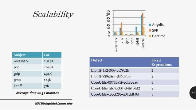 Scalability Subject LoC wireshark 2814K php 1046K gzip 491K gmp 145K libtiff 77K MPI Distinguished Lecture 2019 Average ti...