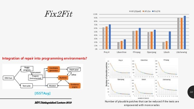 Fix2Fit MPI Distinguished Lecture 2019 50 Integration of repair into programming environments? Number of plausible patches...