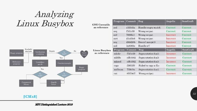 Analyzing Linux Busybox MPI Distinguished Lecture 2019 52 [ICSE18]