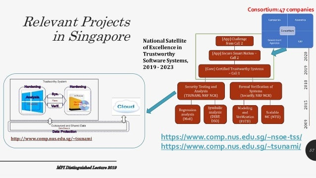 Relevant Projects in Singapore https://www.comp.nus.edu.sg/~nsoe-tss/ https://www.comp.nus.edu.sg/~tsunami/ Consortium:47 ...