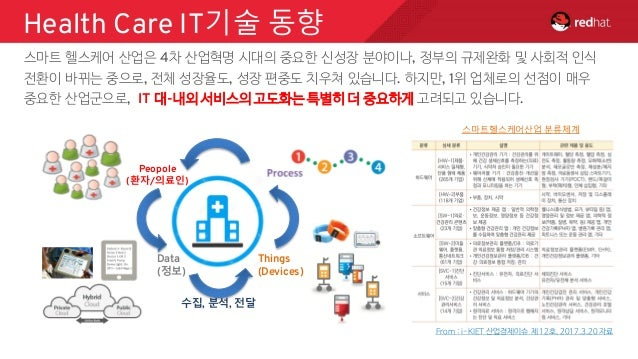 [Mpis17,red hat] SMART Health, innovative opensoruce and security with red hat(redhat,samuel)2017 0515(printed) Slide 3