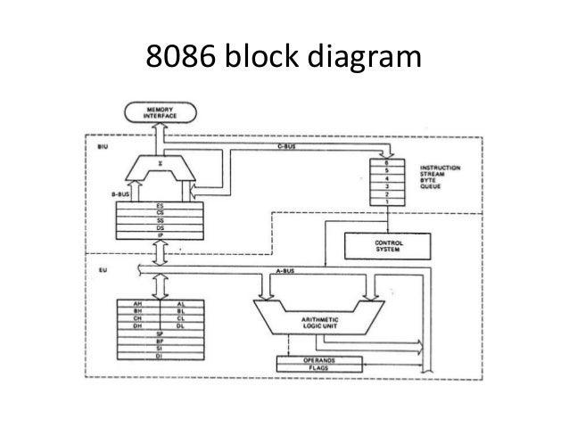 block diagram 8086 mpi unit i_8086_architectures