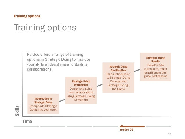 23  Training options  Training options  section 05  Introduction to Strategic Doing  Incorporate Strategic Doing into your...