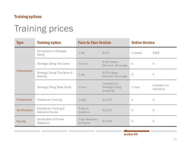 24  Training prices  Training options  section 05  Type  Training option  Face to Face Version  OnlineVersion  Introductio...