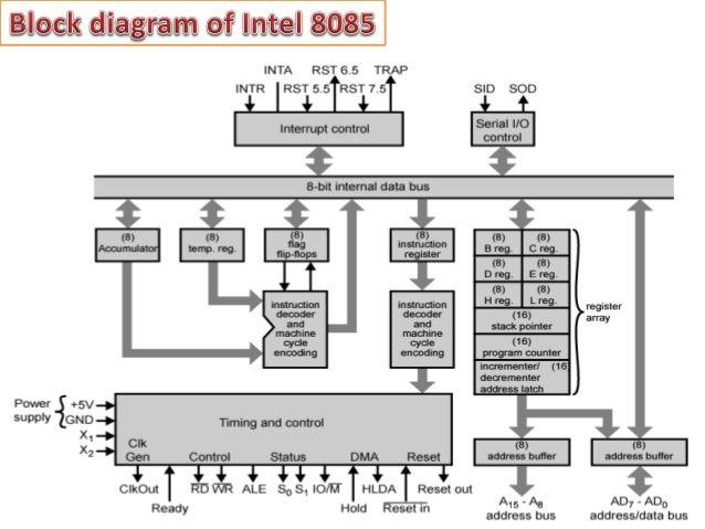 Intel 8085 mp