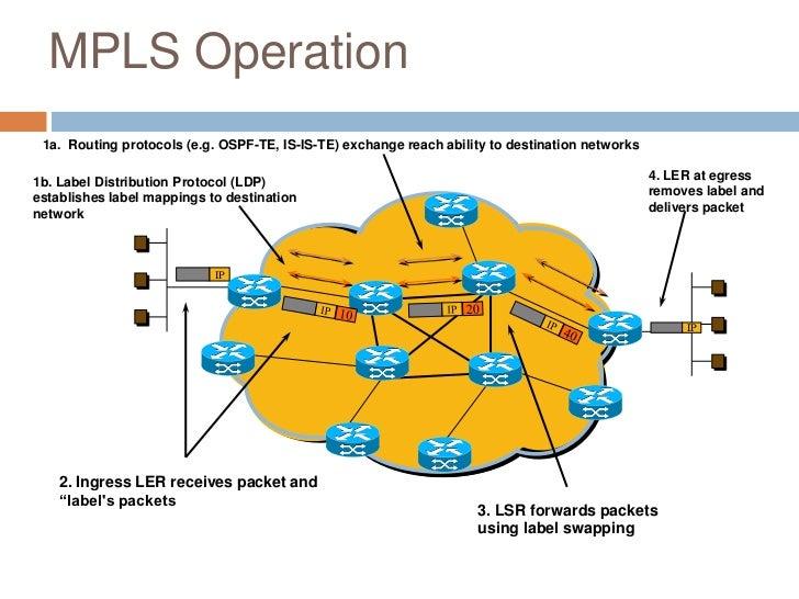 vpn router bis shdsl-14