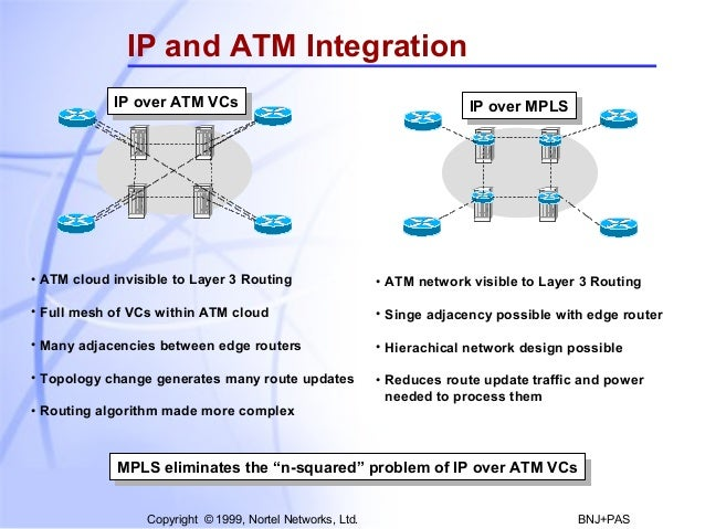 Ip And Atm Integration