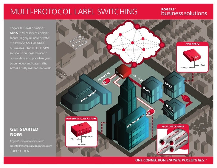 MULTI-PROTOCOL LABEL SWITCHINGRogers Business Solutions'MPLS IP VPN services deliversecure, highly reliable privateIP netw...