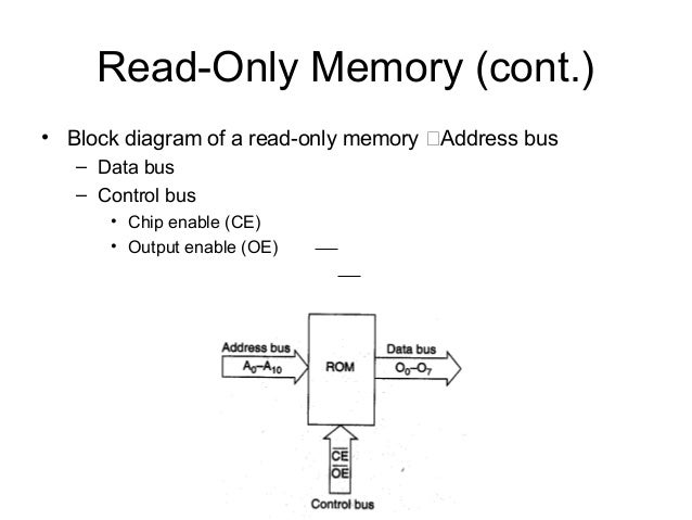 microprocessor  microcontrollers module, block diagram