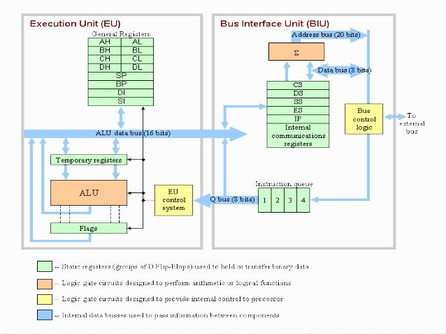 mpmc on 8086 Stepper motor interfacing with 8086 using 8255 pdf user guides stepper motor interfacing with 8086 using 8255 pdf download: stepper motor interfacing with 8086 using.