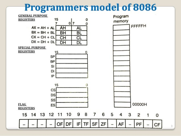 programmers model of 8086 The programming model of 8086 figure 1–11 the pro gra mmin g model of the 80 86 throu gh the core 2 mic roprocess or includi ng the 64 - bit e x tensions .