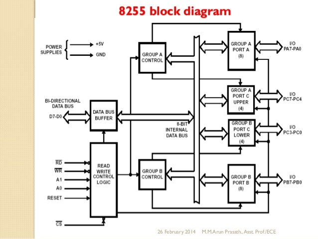 mpmc u3 ece arun rh slideshare net 8255 block diagram ppt 8255 block diagram explanation