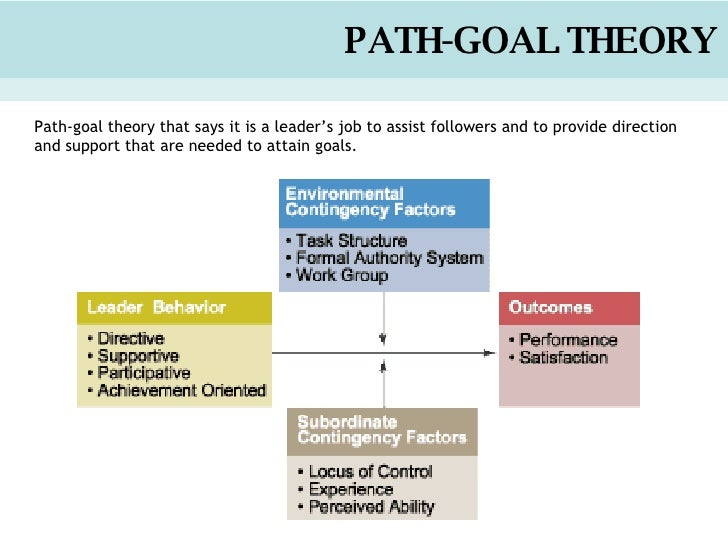 short essay questions of path goal theory of leadership Steve jobs leadership essay examples  40 application of transactional theory to steve jobs's leadership 50 application of hershey blanchard theory to steve jobs' leadership 60 application of path-goal theory to steve jobs's leadership 70 steve jobs as a charismatic leader 80 uniqueness of steve jobs leadership 90 conclusion.