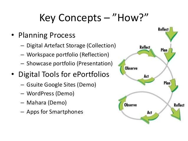 "Key Concepts – ""How?"" • Planning Process – Digital Artefact Storage (Collection) – Workspace portfolio (Reflection) – Show..."