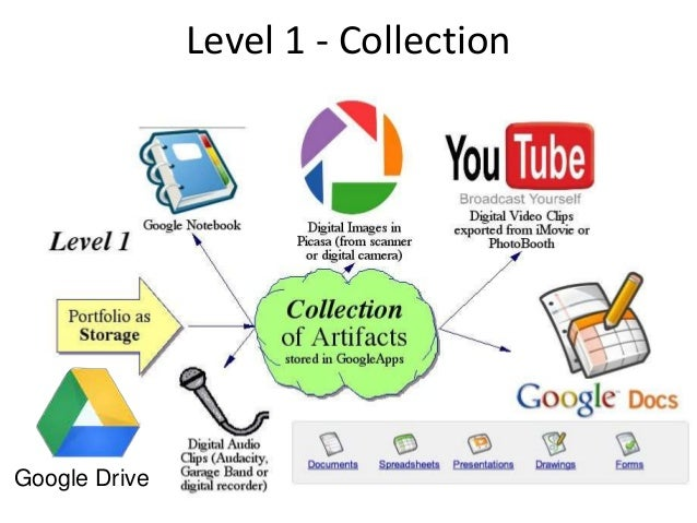 Level 1 - Collection Google Drive