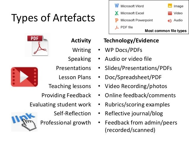 Types of Artefacts Activity Writing Speaking Presentations Lesson Plans Teaching lessons Providing Feedback Evaluating stu...