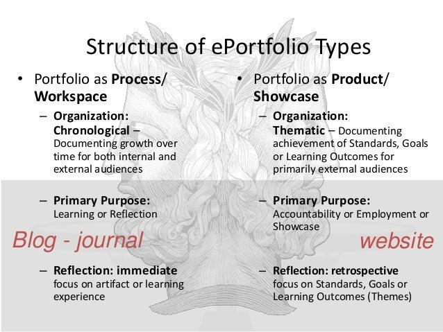 Level 3: Primary Purpose: Showcase/Accountability Level 3: Showcase Portfolio Pages organized thematically with rationale