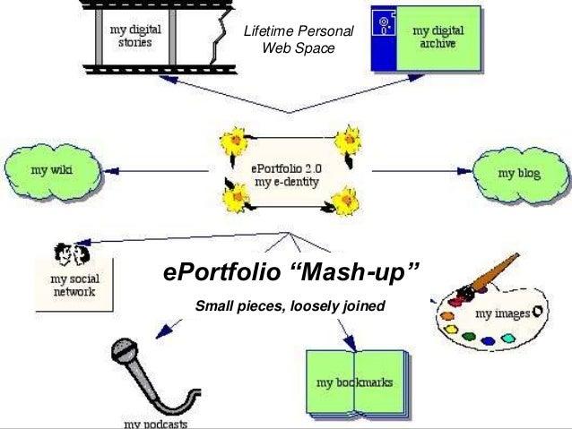 ePortfolio Technology over Time Storage • 1991: Desktop • 1996: CD-R • 2001: Internet • 2005: DVD-R • 2006: Pocket Tech (P...