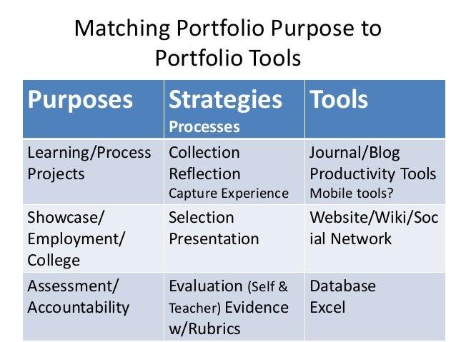 ePortfolio designs/strategies for different purposes • Learning Portfolios –Organized chronologically –Focus of Reflection...