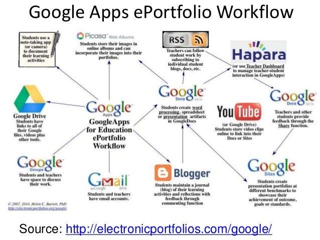 Generic Tools for ePortfolios (open source blogging tool) • Workspace Portfolio: – Create reflective journal – Organized c...