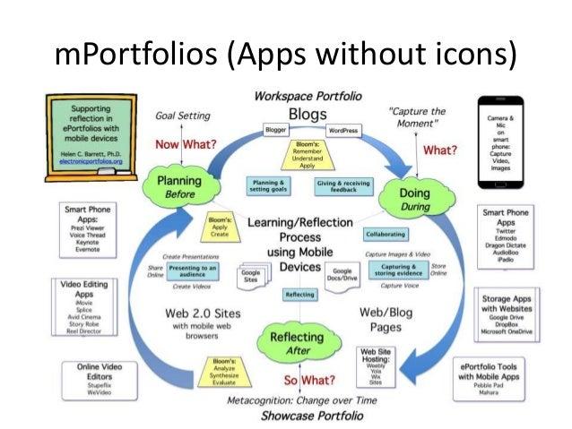 E-Portfolio Components < Multiple Portfolios for Multiple Purposes -Celebrating Learning -Personal Planning -Transition/en...