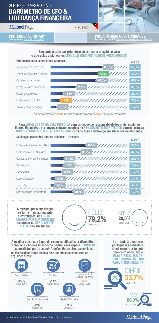 PERSPECTIVAS GLOBAIS  BARÓMETRO DE CFO &  LIDERANÇA FINANCEIRA  PORTUGAL  Os dados desta infografia são baseados em 101 re...