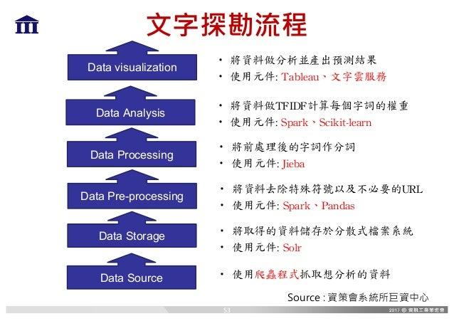 文字探勘流程 Data Source Data Storage Data Pre-processing Data Analysis · 使用爬蟲程式抓取想分析的資料 · 將取得的資料儲存於分散式檔案系統 · 使用元件:Solr · 將資料去除...