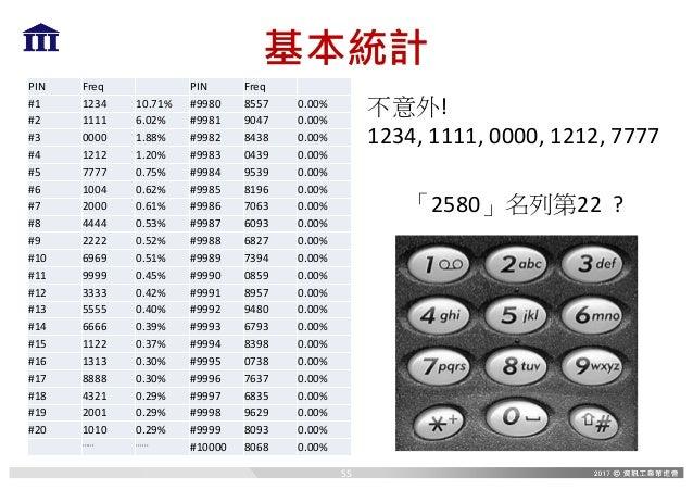 基本統計 PIN Freq PIN Freq #1 1234 10.71% #9980 8557 0.00% #2 1111 6.02% #9981 9047 0.00% #3 0000 1.88% #9982 8438 0.00% #4 12...