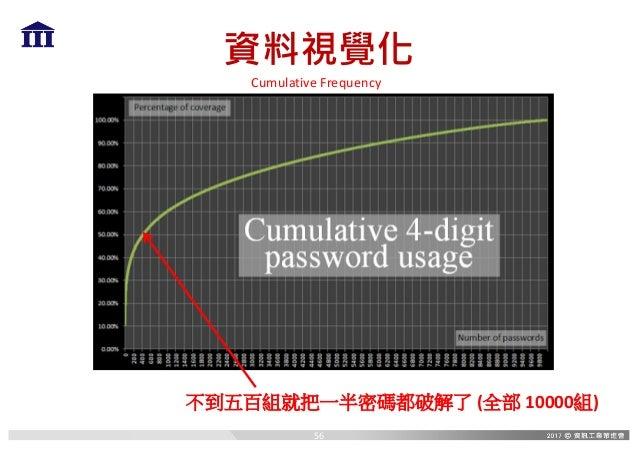 資料視覺化 不到五百組就把一半密碼都破解了 (全部 10000組) CumulativeFrequency 56
