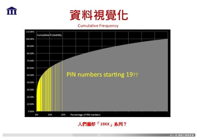 資料視覺化 CumulativeFrequency 人們偏好「19XX」系列? 57