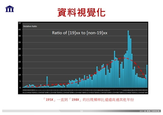 資料視覺化 「195X」一直到「198X」的出現頻率比遠遠高過其他年份 58