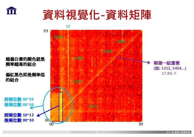 資料視覺化-資料矩陣 00 99 00 99 19 越偏白黃的顏色就是 頻率越高的組合 偏紅黑色即是頻率低 的組合 兩個一組重複 (如:1212,5454,..) 17.8%!! 0987 2468 2345 4321 5678 7890...