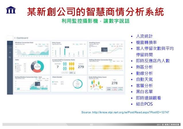 某新創公司的智慧商情分析系統 利用監控攝影機,讓數字說話 Source :http://iknow.stpi.narl.org.tw/Post/Read.aspx?PostID=12747 • 人流統計 • 櫥窗轉換率 • 客人停留次數與平均 ...