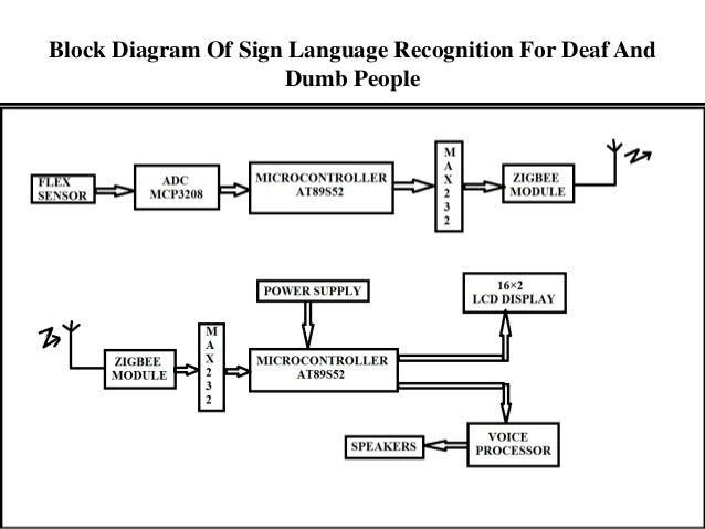 Mp r 3final block diagram of sign language ccuart Choice Image