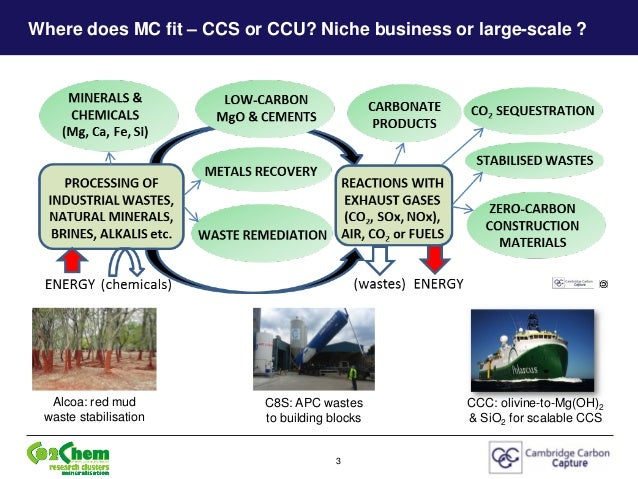 Mg(OH)2 (& high-value by-products) from Serpentines & Olivines for scalable low-energy wet-scrubbing of CO2 from ambient air & flue-gas - Michael Priestnall at the Alternative CCS Pathways Workshop, Oxford Martin School, 26 June 2014 Slide 3