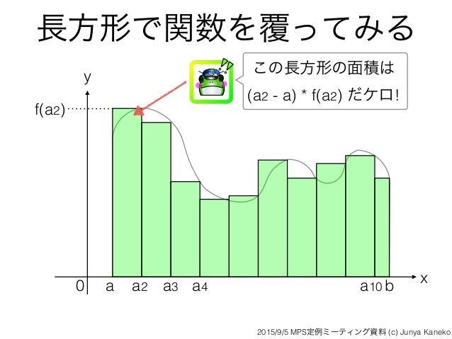 長方形で関数を覆ってみる x y 0 a ba2 a3 a4 a10 f(a2) この長方形の面積は (a2 - a) * f(a2) だケロ! 2015/9/5 MPS定例ミーティング資料 (c) Junya Kaneko