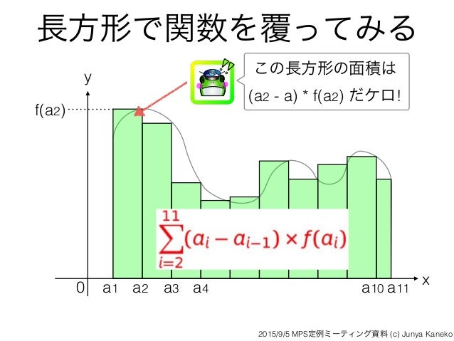 長方形で関数を覆ってみる x y 0 a1 a2 a3 a4 a10 a11 f(a2) この長方形の面積は (a2 - a) * f(a2) だケロ! 2015/9/5 MPS定例ミーティング資料 (c) Junya Kaneko