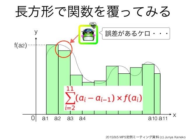 長方形で関数を覆ってみる x y 0 a1 a2 a3 a4 a10 f(a2) 誤差があるケロ・・・ a11 2015/9/5 MPS定例ミーティング資料 (c) Junya Kaneko