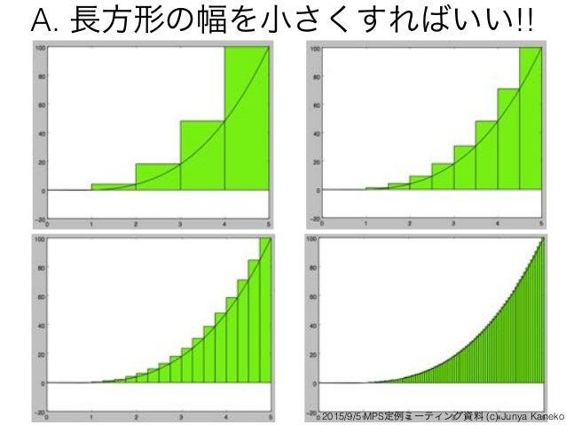 A. 長方形の幅を小さくすればいい!! 2015/9/5 MPS定例ミーティング資料 (c) Junya Kaneko
